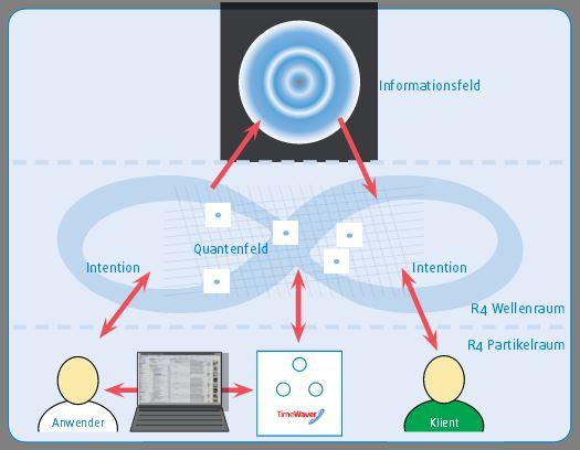 Anwendung Informationsfeld-Medizin